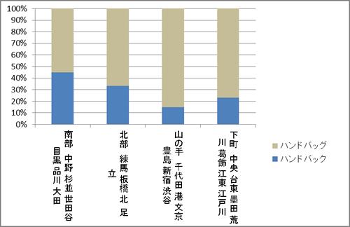 【図1】地方公共団体のホームページによる「バンドバック」と「ハンドバッグ」の地域的比率