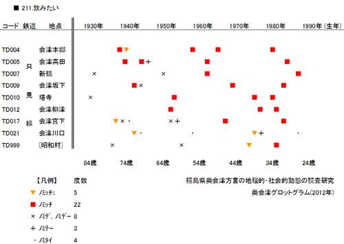 【図】会津地方の「~ッチー」の調査結果