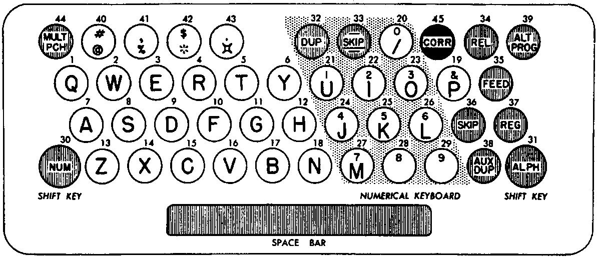 IBM 026のキー配列