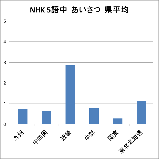 【グラフ】県ごと上位5語に占めるあいさつの割合