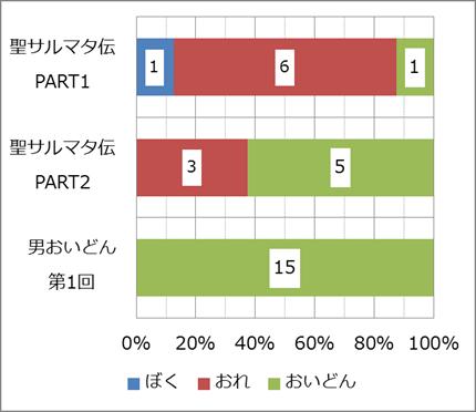 【グラフ】大山昇太の自称詞の種類と出現度数