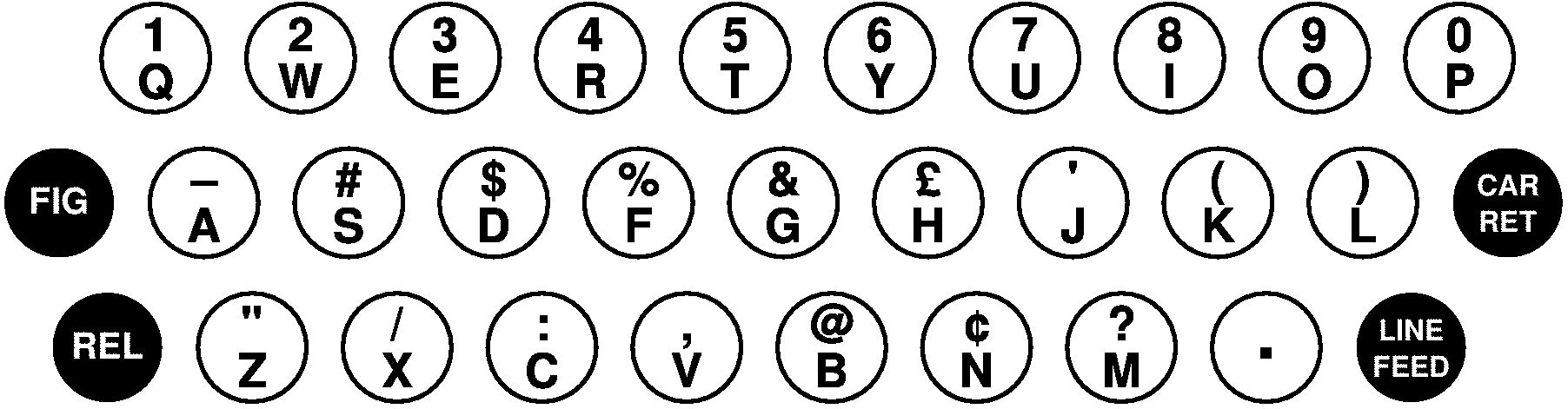「The Morkrum Printing Telegraph」のキー配列