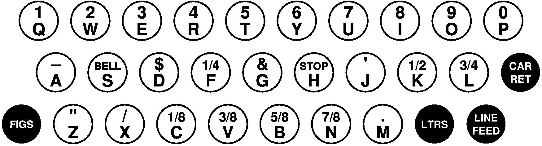 「Teletype Model 15」のキー配列